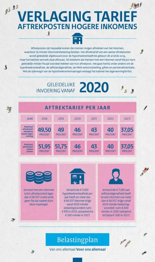 133-18096_minfin_infographics_aftrekposten-lage-tarief-az