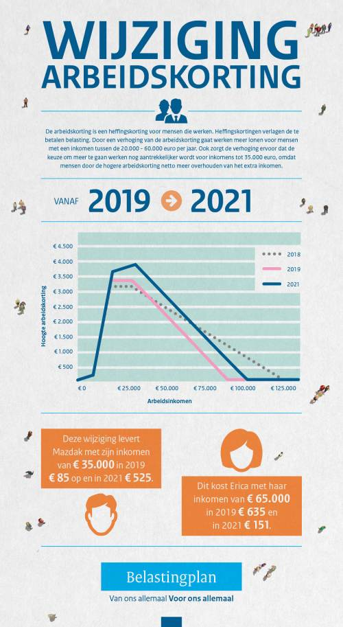 133-18096_minfin_infographics_arbeidskorting-az