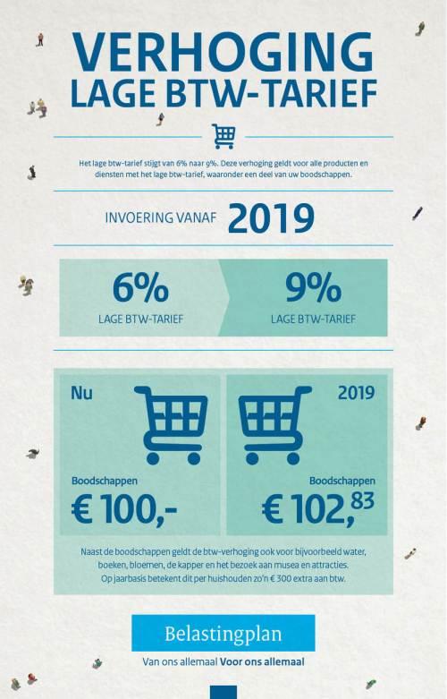 133-18096_minfin_infographics_verhogingbtwtarief-consument-az