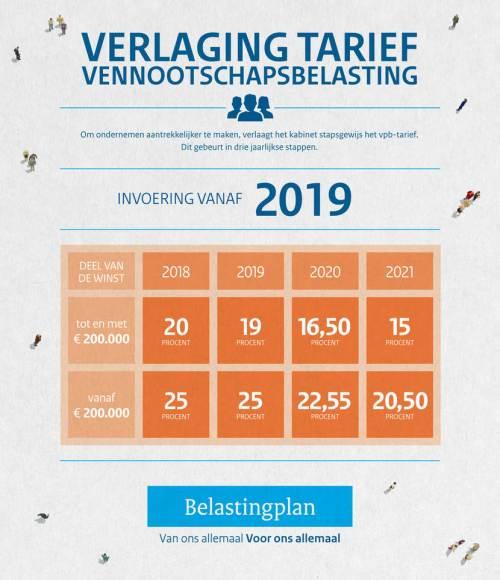 infographic-vennootschapsbelasting-v2